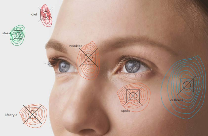Skin diagnose for personalized skincare
